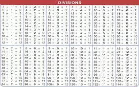 Division Charts 1 To 1000 Division Chart Division Chart