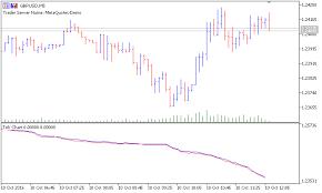 Tick Chart Indicator For Metatrader 5 Forex Mt4 Indicators