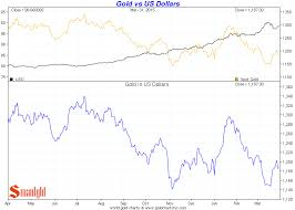 Dollar Vs World Currencies Chart Gold Price In World Currencies 1st Quarter 2015 Smaulgld