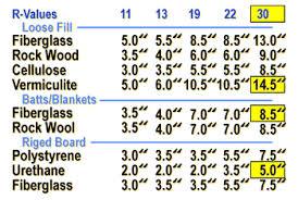 Rigid Insulation R Value Chart