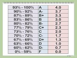School Grading Scale Chart Search Results For Grade Scale Chart Calendar 2015 High