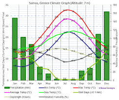 Seattle Temperature Chart Samos Climate Samos Temperatures Samos Weather Averages