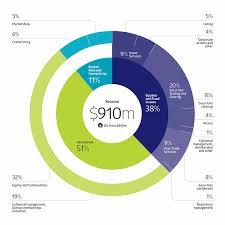 Sgx Stock Chart Financial Information Singapore Exchange