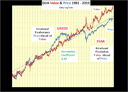 Djia Is A Strong Buy Dow Jones Industrial Average Index