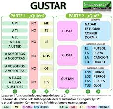 57 Comprehensive Gustar In Imperfect
