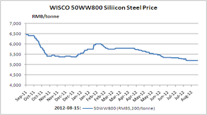 Silicon Metal Price Chart Steel Custeel Net China Steel Raw Materials Non