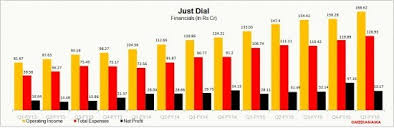 Just Dial Chart Just Dial Chart 1 Medianama