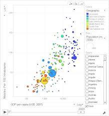 Mobile Phone Penetration Google Motion Chart Data