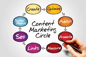Content Marketing Content Marketing Company In Delhi Website Designing Company In