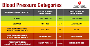 What Is Normal Blood Pressure Chart As To Age Blood Pressure Chart By Age Htq