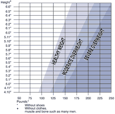 Most Popular Healthy Goal Weight Chart Height Weight Chart