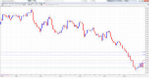 Eur Jpy Live Charts Forex Gbp Jpy Chart Gbp Jpy Live Forex Chart And Quotes