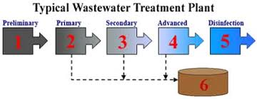 Waste Water Treatment Flow Chart Virginia Deq Wastewater Treatment