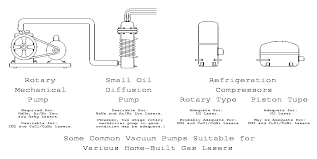 sam s laser faq vacuum technology for home built gas lasers see vacuum pumps suitable for various home built lasers for diagrams