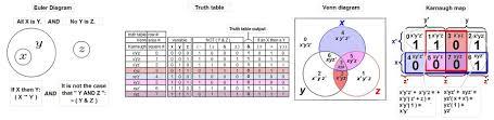 Venn Euler Diagram Problems Euler Diagram Wikiwand
