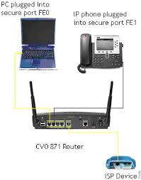 cisco virtual office end user instructions for cisco 871 and cisco how to connect your equipment