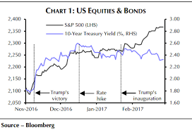 Got Relationship Chart The Changing Relationship Between Stocks And Bonds In One