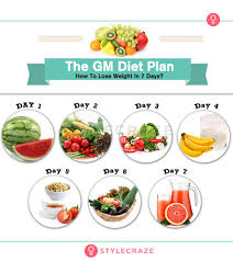 Fruit And Vegetable Challenge Chart Gm Diet Plan 7 Day Meal Plan For Fast Weight Loss