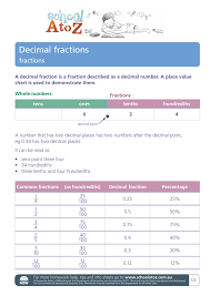 Decimal Fractions Department Of Education Nsw