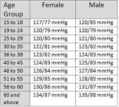 What Is Normal Blood Pressure Chart As To Age Blood Pressure Chart