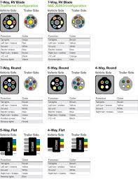 molex wire diagram wiring library 7 way rv blade wiring diagram diagrams schematics throughout trailer rh well me