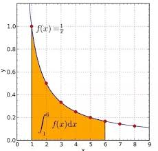 What Is The Easiest Way To Calculate The Area Under The Curve