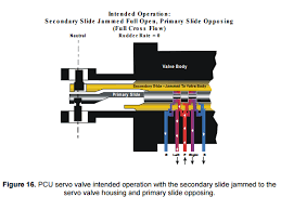 Why Was The 737 Main Rudder Servo Valves Vulnerability To