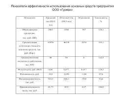 диплом  8 Показатели эффективности использования основных средств