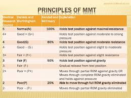 Manual Muscle Testing Chart Mmt Grades Sada Margarethaydon Com