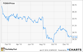 Why Twenty First Century Fox Inc Shares Dropped 29 In