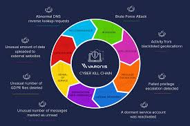 Cyber Kill Chain What Is The Cyber Kill Chain And How To Use It Effectively Varonis