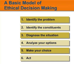 Ethical Decision Making Models Ethical Decision Making Model Capital Ideas Online