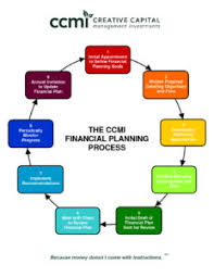 Process Steps Financial Planning Process Steps Ccmi Financial Planning