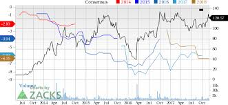 Gw Pharmaceuticals Stock Quote Simple Is GW Pharma GWPH Likely To Beat Earnings Estimates In Q48