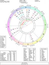 Understanding The Free Natal Chart Report