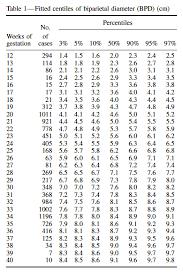 Bpd Fl Ac Hc Chart In Cm Fetal Growth Tracking