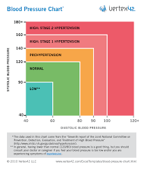Low Vs High Blood Pressure Chart Free Download Borrow