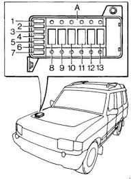 land rover discovery fuse box wiring diagrams best 1989 1998 land rover discovery 1 fuse box diagram fuse diagram lincoln mark lt fuse box land rover discovery fuse box