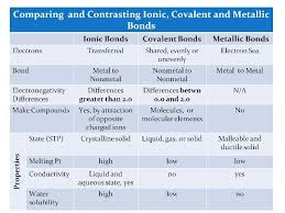 Compare And Contrast Chemical Bonds Ionic Bonding