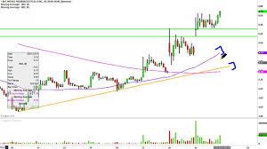 Ino Stock Chart Inovio Pharmaceuticals Ino Stock Chart Technical Analysis For 01 29 16
