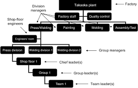 Factory Organization Chart Organization Chart Of Toyota And Other Companies