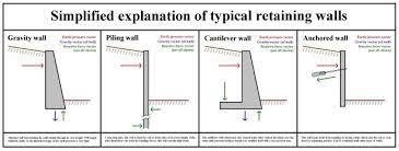 build a 2 foot wood retaining wall