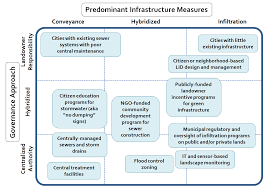 Water Free Full Text Stormwater Governance And Future Cities Html