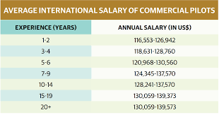 Pilot Salary Chart Commercial Pilots In Bangladesh Underpaid And Undertrained