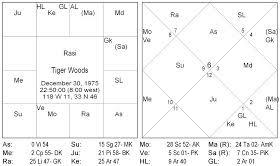 Tiger Woods Astrology Chart Vedicforecast Tiger Woods