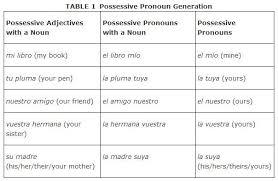 Spanish Possessive Pronouns Buscar Con Google Possessive