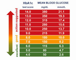 Diabetes Blood Test Results Chart A1c Test Results Chart Urine Test Results Normal Range