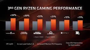 Amd Intel Equivalent Chart 2013