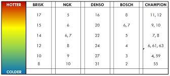 Champion Spark Plug Reference Chart Spark Plug Heat Range Chart On 2002 Ford F 150 V8 Spark Plug