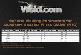 Welding Metal Thickness Online Charts Collection
